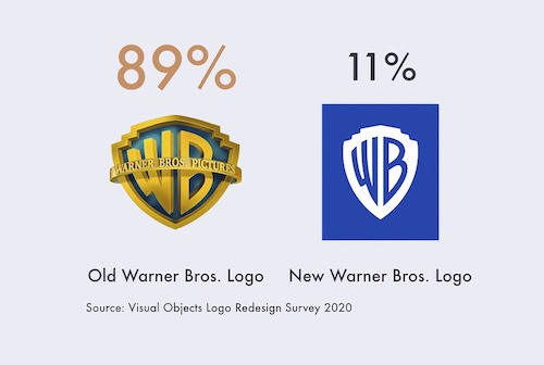 Warner Brothers Logo Survey