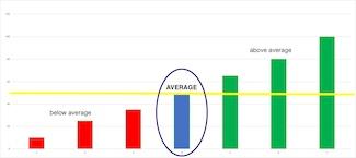 average chart displaying above and below average